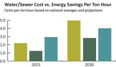 energy savings continuum